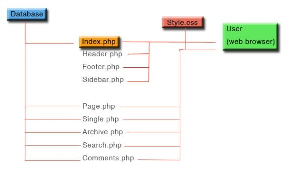 Illustration 1: The wordpress template file structure